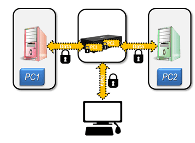 Diagram Secure KVM Application